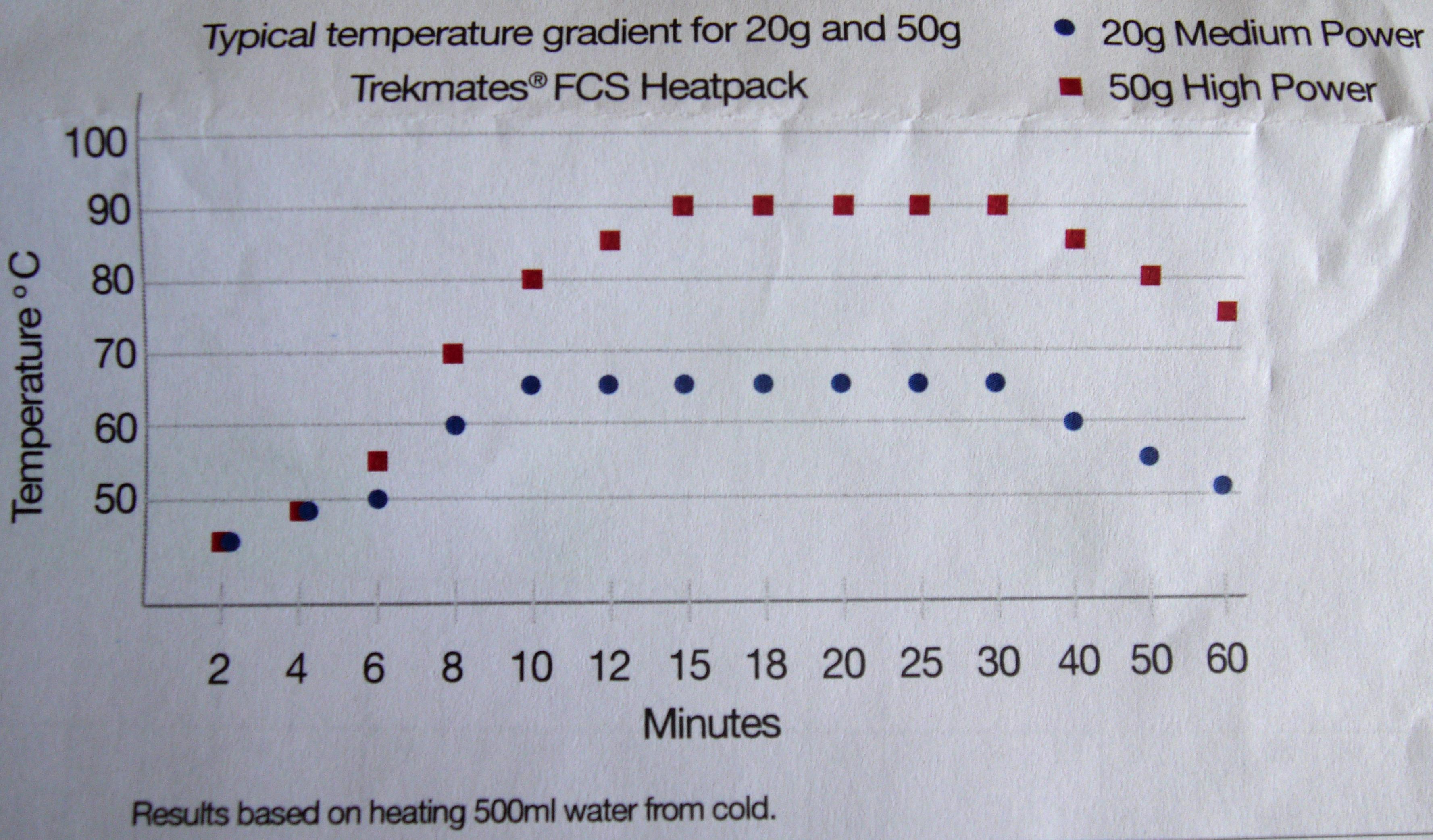 Heating stats