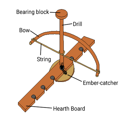 Bow_Drill_Labeled