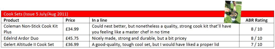 CookSet