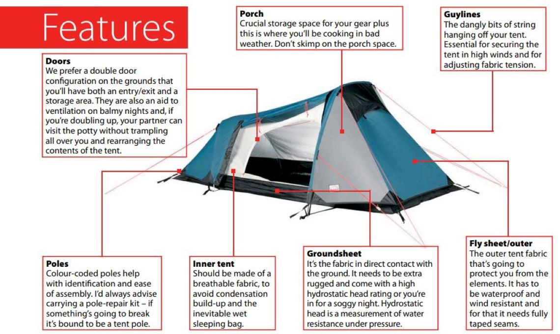tent-features